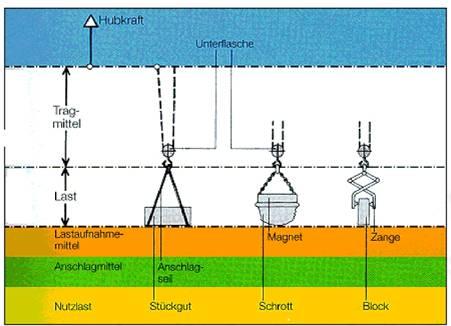 umwelt-online-Demo: BGI 672 / DGUV Information 214-005 - Sicherer ...